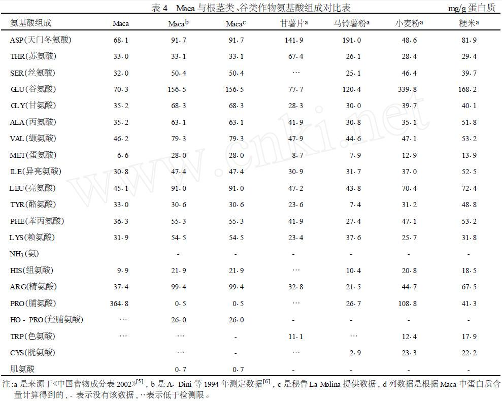 表4 玛咖与根茎类、谷类作物氨基酸组成对比表