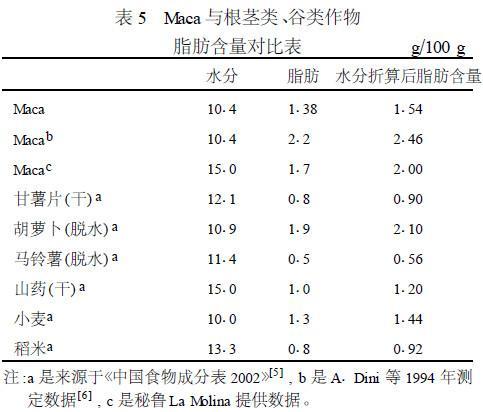 表5 玛咖与根茎类、谷类作物脂肪含量对比表