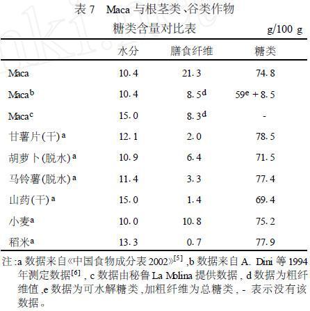表7 玛咖与根茎类、谷类作物糖类含量对比表