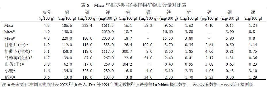 表8 玛咖与根茎类、谷类作物矿物质含量对比表