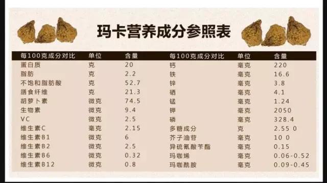 玛咖营养成分参照表